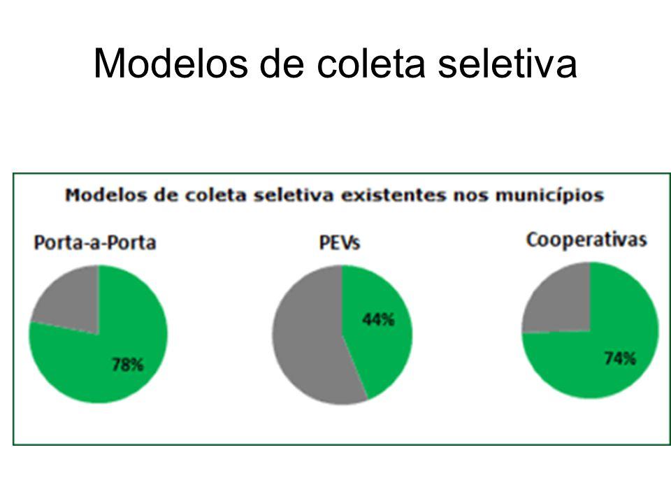 Modelos de coleta seletiva