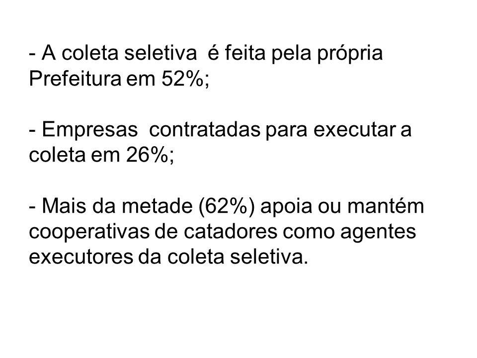 - A coleta seletiva é feita pela própria Prefeitura em 52%; - Empresas contratadas para executar a coleta em 26%; - Mais da metade (62%) apoia ou mant