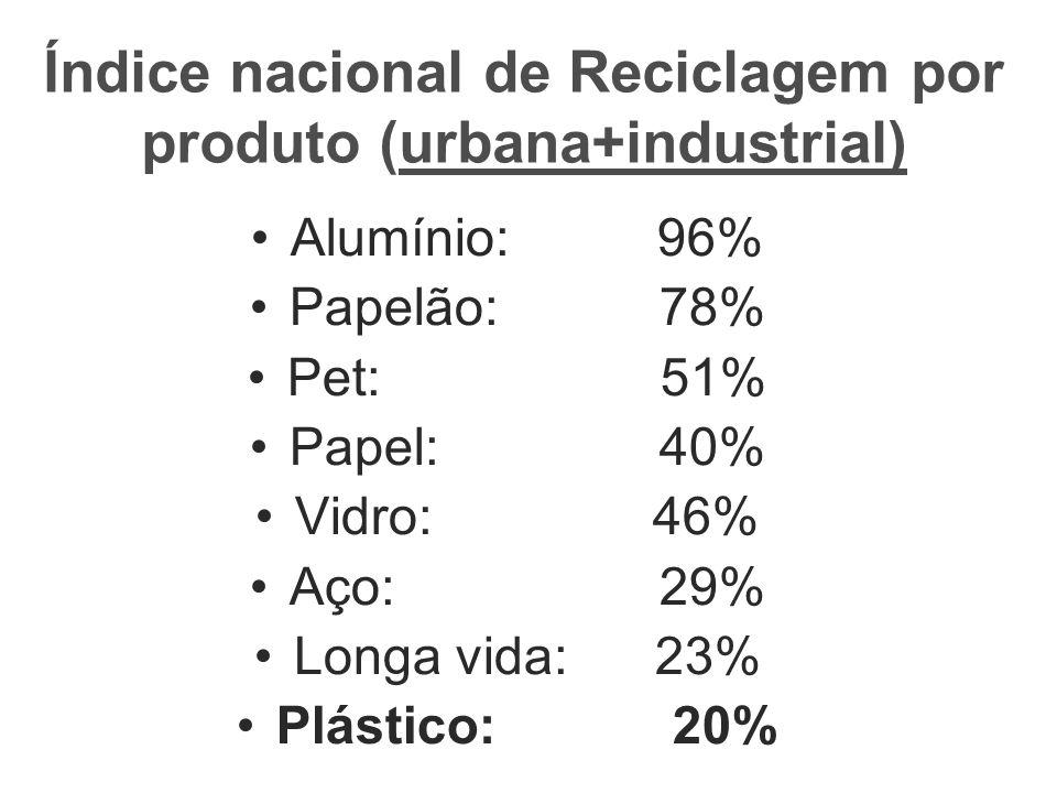 Índice nacional de Reciclagem por produto (urbana+industrial) Alumínio: 96% Papelão: 78% Pet: 51% Papel: 40% Vidro: 46% Aço: 29% Longa vida: 23% Plást