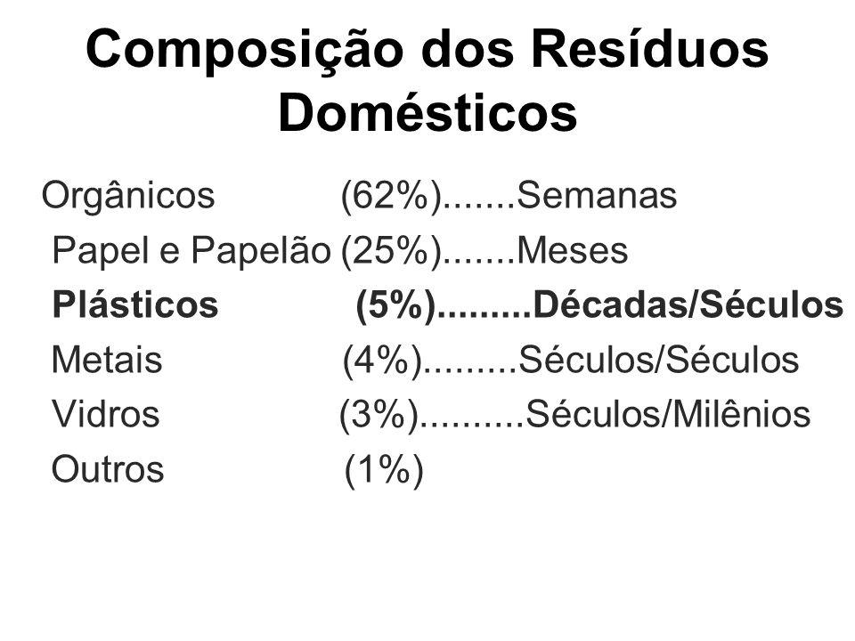 Composição dos Resíduos Domésticos Orgânicos (62%).......Semanas Papel e Papelão (25%).......Meses Plásticos (5%).........Décadas/Séculos Metais (4%).