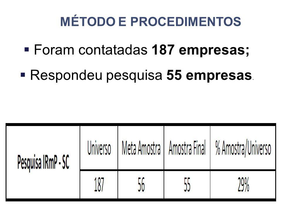 MÉTODO E PROCEDIMENTOS  Foram contatadas 187 empresas;  Respondeu pesquisa 55 empresas.