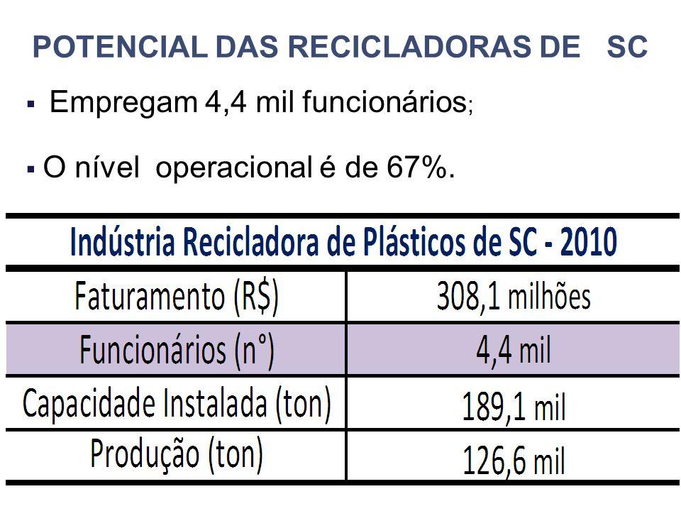 POTENCIAL DAS RECICLADORAS DE SC  Empregam 4,4 mil funcionários ;  O nível operacional é de 67%.