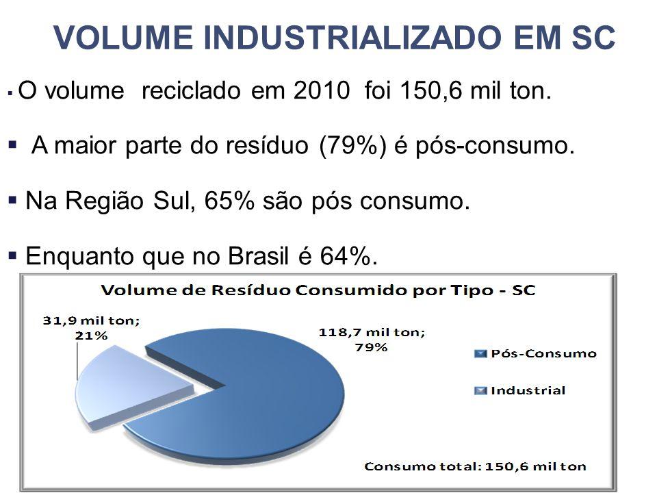 VOLUME INDUSTRIALIZADO EM SC  O volume reciclado em 2010 foi 150,6 mil ton.  A maior parte do resíduo (79%) é pós-consumo.  Na Região Sul, 65% são