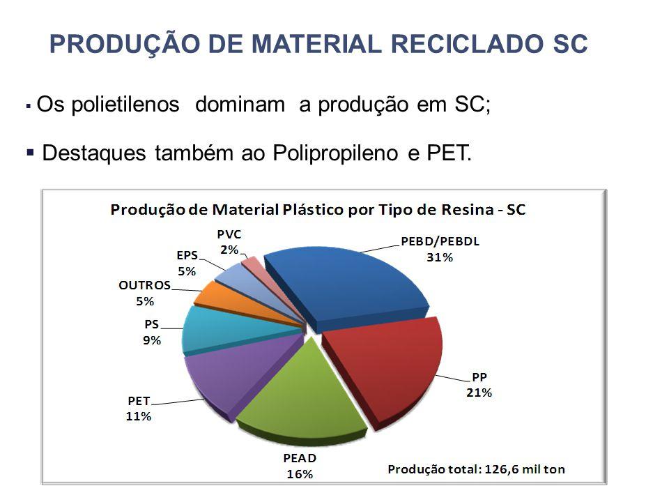 PRODUÇÃO DE MATERIAL RECICLADO SC  Os polietilenos dominam a produção em SC;  Destaques também ao Polipropileno e PET.