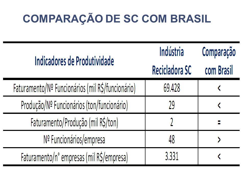 COMPARAÇÃO DE SC COM BRASIL