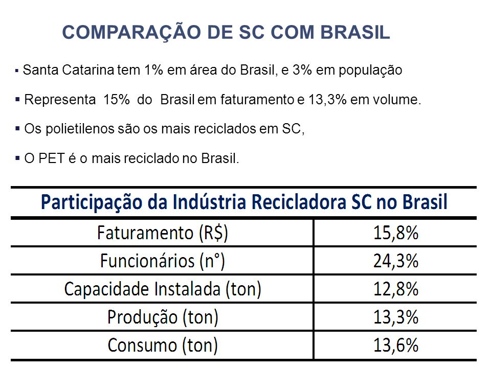  Santa Catarina tem 1% em área do Brasil, e 3% em população  Representa 15% do Brasil em faturamento e 13,3% em volume.  Os polietilenos são os mai