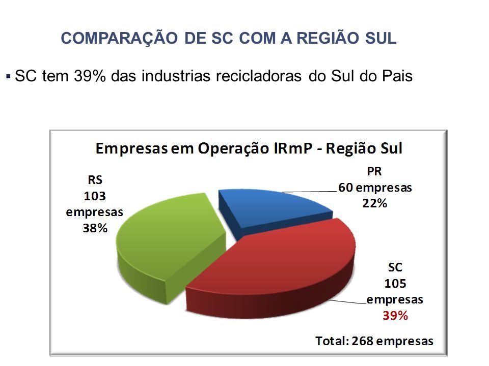 COMPARAÇÃO DE SC COM A REGIÃO SUL  SC tem 39% das industrias recicladoras do Sul do Pais