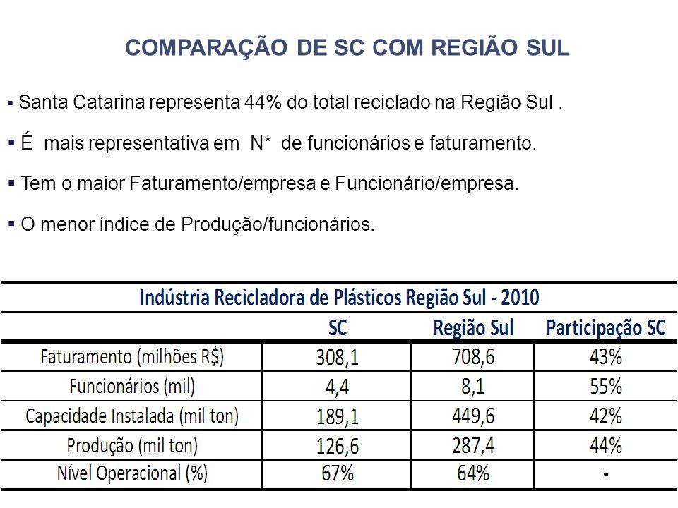 49 COMPARAÇÃO DE SC COM REGIÃO SUL  Santa Catarina representa 44% do total reciclado na Região Sul.  É mais representativa em N* de funcionários e f