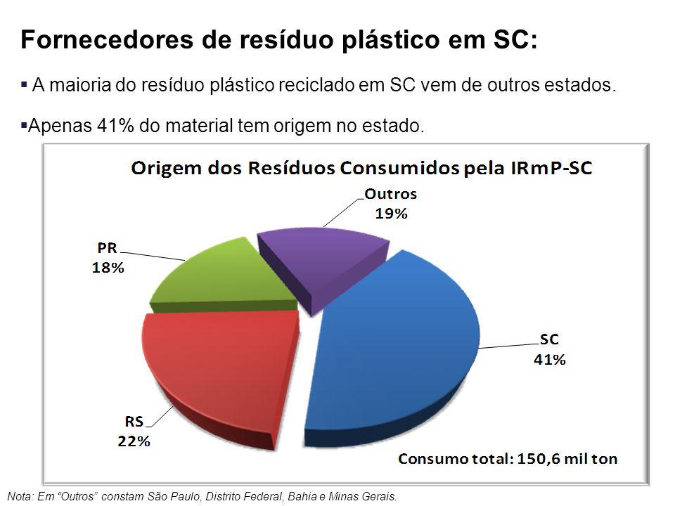 Fornecedores de resíduo plástico em SC:  A maioria do resíduo plástico reciclado em SC vem de outros estados.  Apenas 41% do material tem origem no