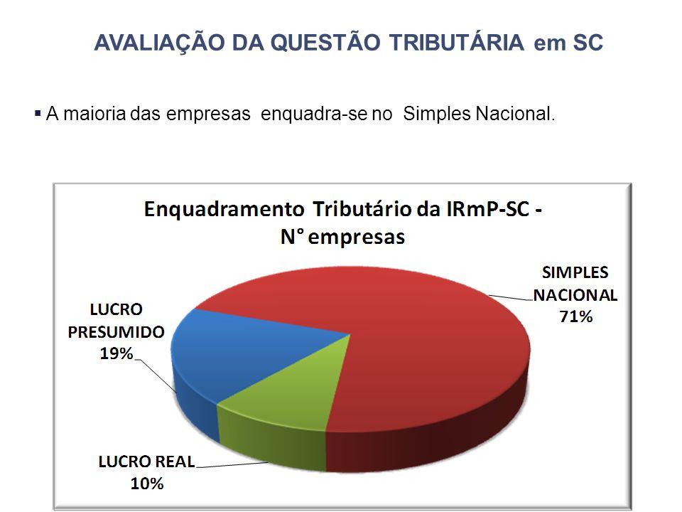 AVALIAÇÃO DA QUESTÃO TRIBUTÁRIA em SC  A maioria das empresas enquadra-se no Simples Nacional.