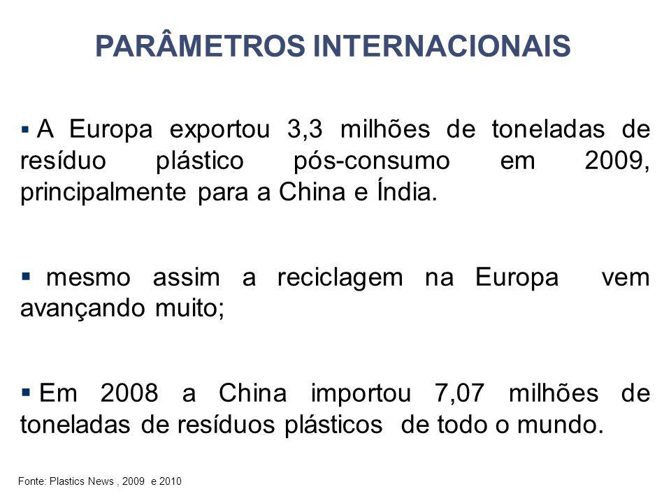 Fonte: Plastics News, 2009 e 2010  A Europa exportou 3,3 milhões de toneladas de resíduo plástico pós-consumo em 2009, principalmente para a China e