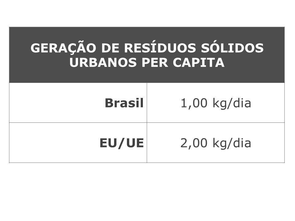 No Brasil apenas 12% do lixo urbano é reciclado Pode ser reciclado até 50% dos resíduos.