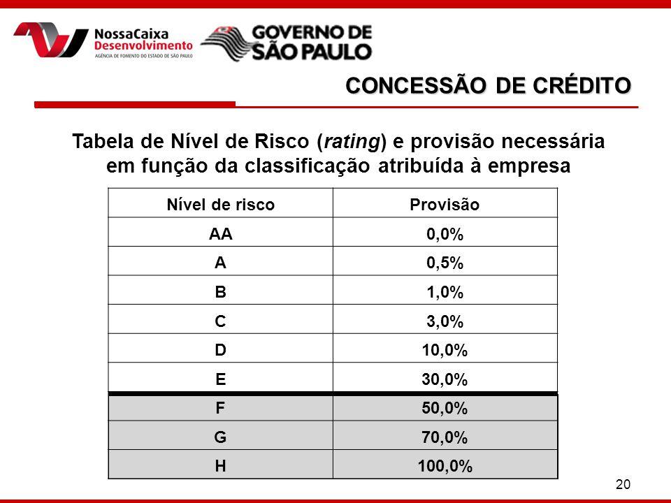 20 CONCESSÃO DE CRÉDITO Tabela de Nível de Risco (rating) e provisão necessária em função da classificação atribuída à empresa Nível de riscoProvisão AA0,0% A0,5% B1,0% C3,0% D10,0% E30,0% F50,0% G70,0% H100,0%
