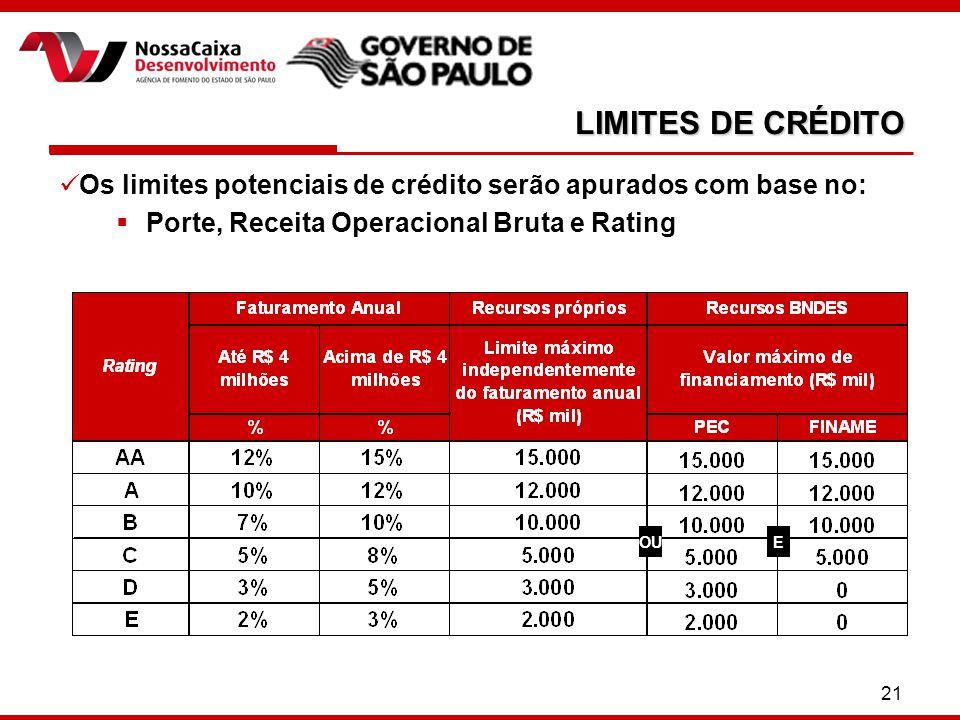 21 LIMITES DE CRÉDITO Os limites potenciais de crédito serão apurados com base no:  Porte, Receita Operacional Bruta e Rating OUE