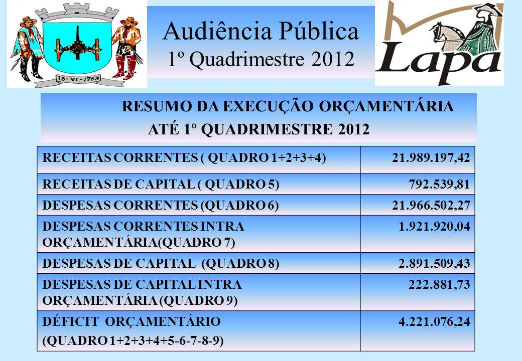 Audiência Pública 1º Quadrimestre 2012 DESPESAS CAPITAL INTRAORÇAMENTÁRIA EMPENHADA Até 1º Quadrimestre 2012 Investimentos 0,00 Amortização da Dívida 222.881,73 SUB TOTAL222.881,73QUADRO 9