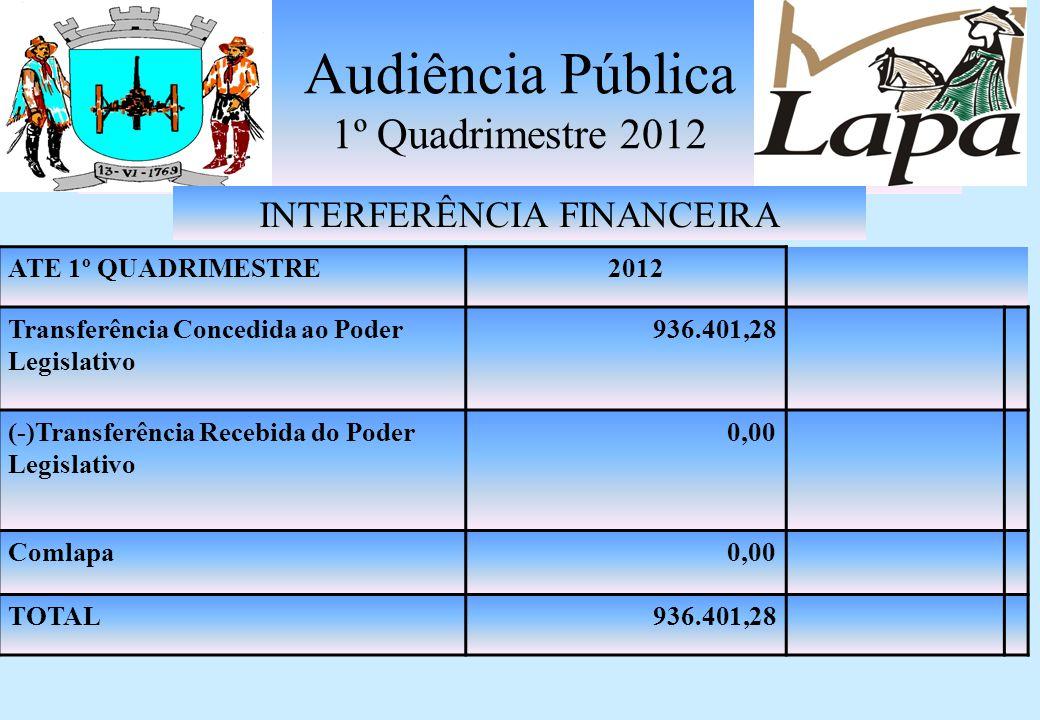 RESUMO DA EXECUÇÃO ORÇAMENTÁRIA ATÉ 1º QUADRIMESTRE 2012 RECEITAS CORRENTES ( QUADRO 1+2+3+4)21.989.197,42 RECEITAS DE CAPITAL ( QUADRO 5)792.539,81 DESPESAS CORRENTES (QUADRO 6)21.966.502,27 DESPESAS CORRENTES INTRA ORÇAMENTÁRIA(QUADRO 7) 1.921.920,04 DESPESAS DE CAPITAL (QUADRO 8)2.891.509,43 DESPESAS DE CAPITAL INTRA ORÇAMENTÁRIA (QUADRO 9) 222.881,73 DÉFICIT ORÇAMENTÁRIO (QUADRO 1+2+3+4+5-6-7-8-9) 4.221.076,24 Audiência Pública 1º Quadrimestre 2012