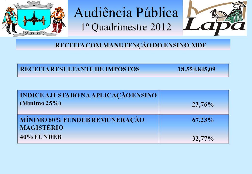Audiência Pública 1º Quadrimestre 2012 DESPESAS LIQUIDADAS VÍNCULADAS RECEITAS DE IMPOSTOS Ensino Fundamental1.350.366,97 Ensino Infantil0,00 DESPESAS