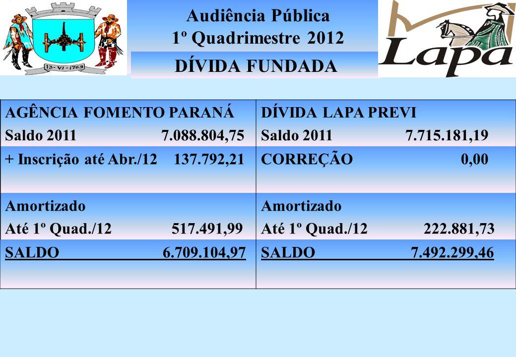 Audiência Pública 1º Quadrimestre 2012 RESTOS A PAGAR DE EXERCÍCIOS ANTERIORES RESTOS A PAGAR INSCRITO EM 2012 203.725,80 11.174.922,29 PAGAMENTOS ATÉ 1º QUADRIMESTRE DE 20126.587.403,86 DEMONSTRATIVO DE RESTOS A PAGAR RESTOS A PAGAR CANCELADOS 365.054,03 SUB TOTAL PAGOS E CANCELADOS ATÉ 1º QUADRIMESTRE 6.952.457,89 SALDO A PAGAR NÃO PROCESSADOS SALDO A PAGAR PROCESSADOS 4.016.602,32 409.587,88
