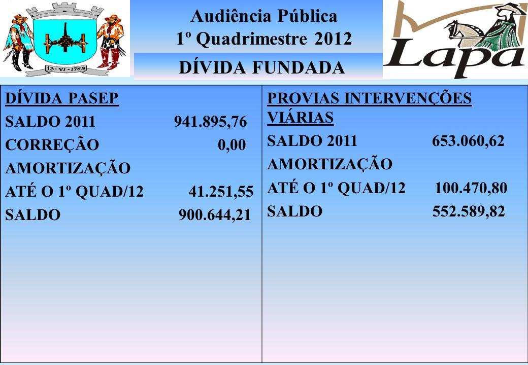 Audiência Pública 1º Quadrimestre 2012 AGÊNCIA FOMENTO PARANÁ Saldo 2011 7.088.804,75 DÍVIDA LAPA PREVI Saldo 2011 7.715.181,19 + Inscrição até Abr./1