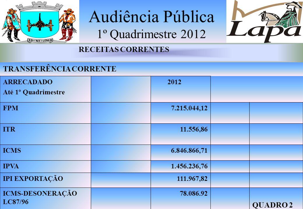 Audiência Pública 1 º Quadrimestre 2012 RECEITAS CORRENTES Impostos -Taxas – Contribuições de Melhorias – Receitas de Contribuições – Receita Patrimon