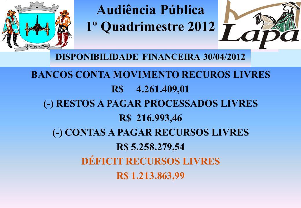 Audiência Pública 1º Quadrimestre 2012 PARCELAMENTO IMÓVEL LAPA PREVI Saldo 2011 1.766.623,18 CORREÇÃO 0,00 (-) Baixa 28.750,00 Saldo 1.737.873,18 OUT