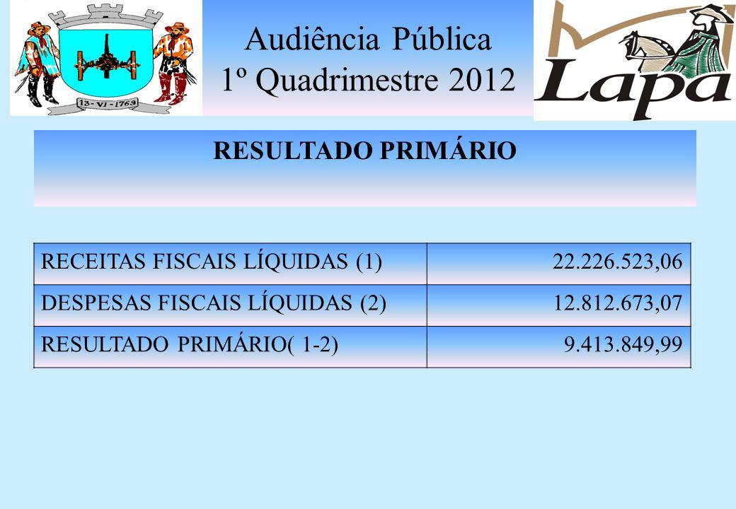Audiência Pública 1º Quadrimestre 2012 BANCOS CONTA RECURSOS VÍNCULADOS R$ 12.455.005,92 RESTOS A PAGAR PROCESSADOS RECURSOS VÍNCULADOS R$ 192.594,42