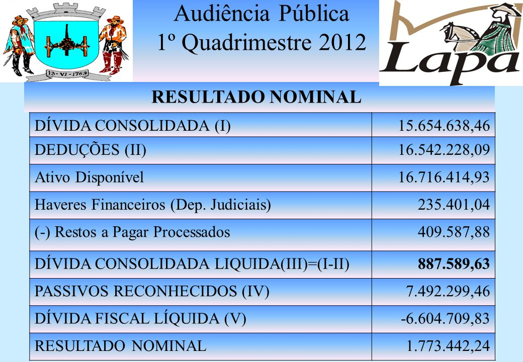 Audiência Pública 1º Quadrimestre 2012 RESULTADO PRIMÁRIO RECEITAS FISCAIS LÍQUIDAS (1) 22.226.523,06 DESPESAS FISCAIS LÍQUIDAS (2) 12.812.673,07 RESU