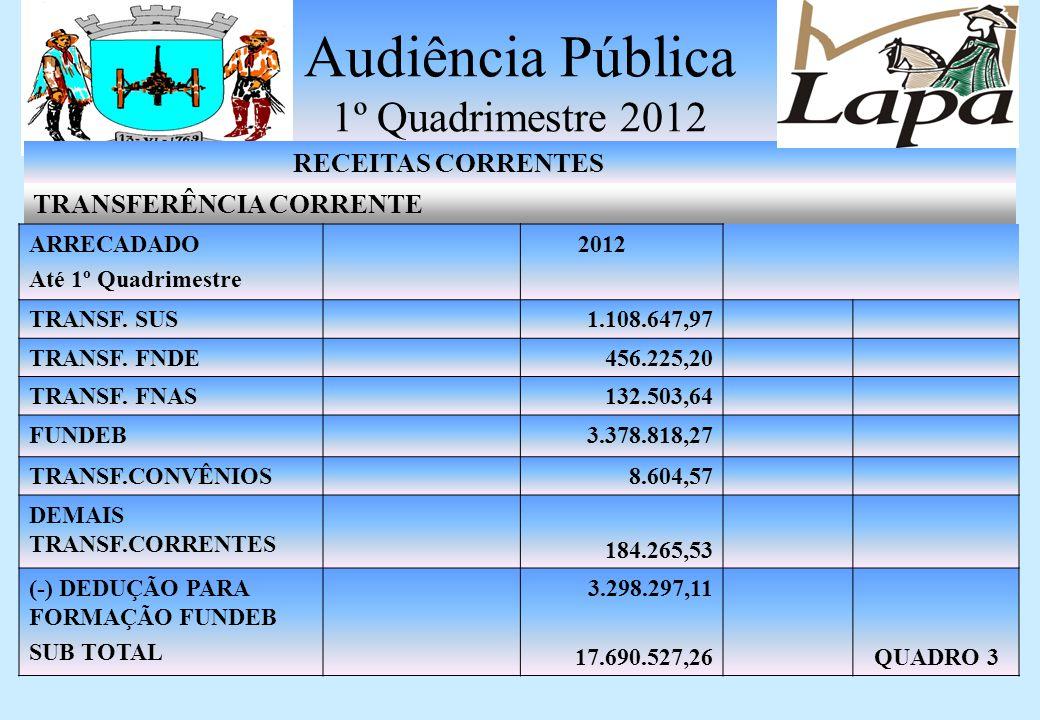 Audiência Pública 1º Quadrimestre 2012 RECEITAS CORRENTES TRANSFERÊNCIA CORRENTE ARRECADADO Até 1º Quadrimestre 2012 FPM7.215.044,12 ITR11.556,86 ICMS6.846.866,71 IPVA1.456.236,76 IPI EXPORTAÇÃO111.967,82 ICMS-DESONERAÇÃO LC87/96 78.086.92 QUADRO 2