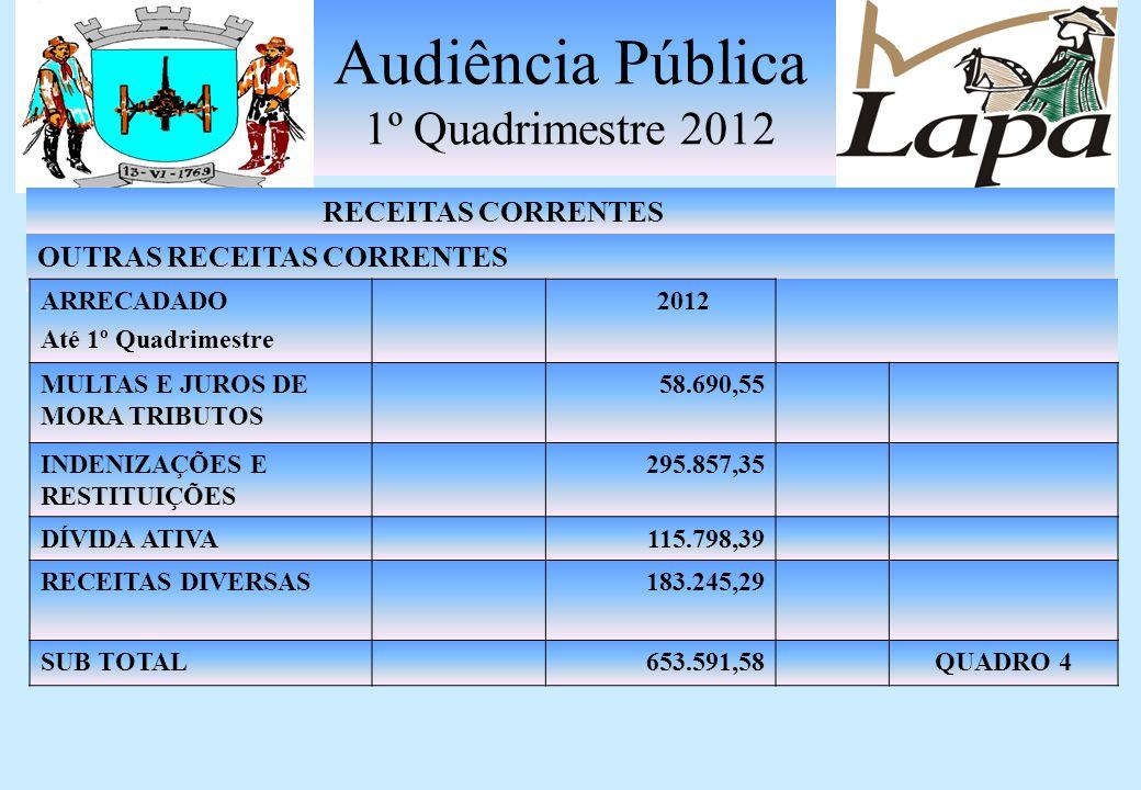 Audiência Pública 1º Quadrimestre 2012 RECEITAS CORRENTES TRANSFERÊNCIA CORRENTE ARRECADADO Até 1º Quadrimestre 2012 TRANSF.