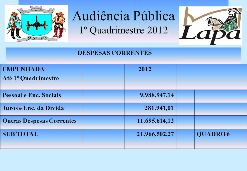 Audiência Pública 1º Quadrimestre 2012 RECEITAS DE CAPITAL INVESTIMENTOS ARRECADADO Até 1º Quadrimestre 2012 OPERAÇÕES CRÉDITO137.792,21 ALIENAÇÃO DE BENS MÓVEIS/IMÓVEIS 0,00 CONVÊNIOS654.747,60 TOTAL REC.