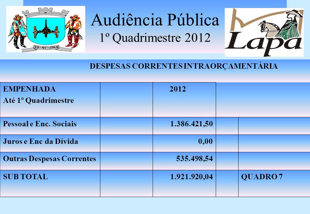 Audiência Pública 1º Quadrimestre 2012 DESPESAS CORRENTES EMPENHADA Até 1º Quadrimestre 2012 Pessoal e Enc. Sociais9.988.947,14 Juros e Enc. da Dívida