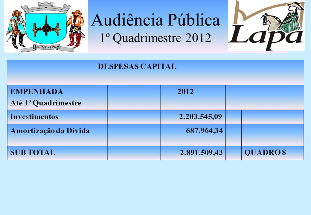 Audiência Pública 1º Quadrimestre 2012 DESPESAS CORRENTES INTRAORÇAMENTÁRIA EMPENHADA Até 1º Quadrimestre 2012 Pessoal e Enc.