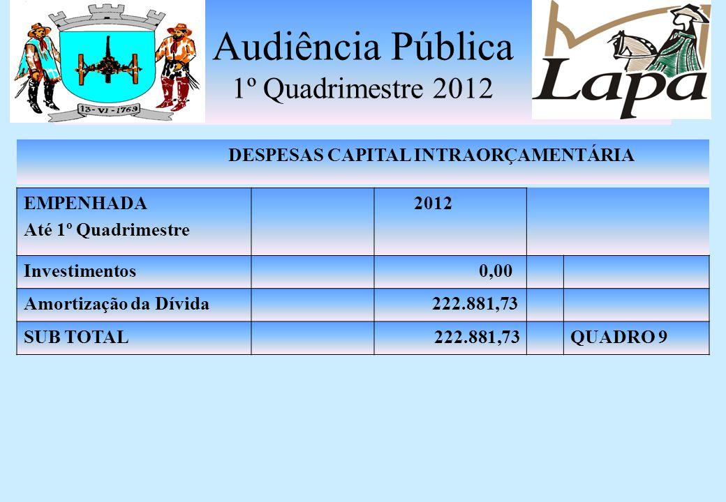 Audiência Pública 1º Quadrimestre 2012 DESPESAS CAPITAL EMPENHADA Até 1º Quadrimestre 2012 Investimentos 2.203.545,09 Amortização da Dívida687.964,34 SUB TOTAL2.891.509,43QUADRO 8