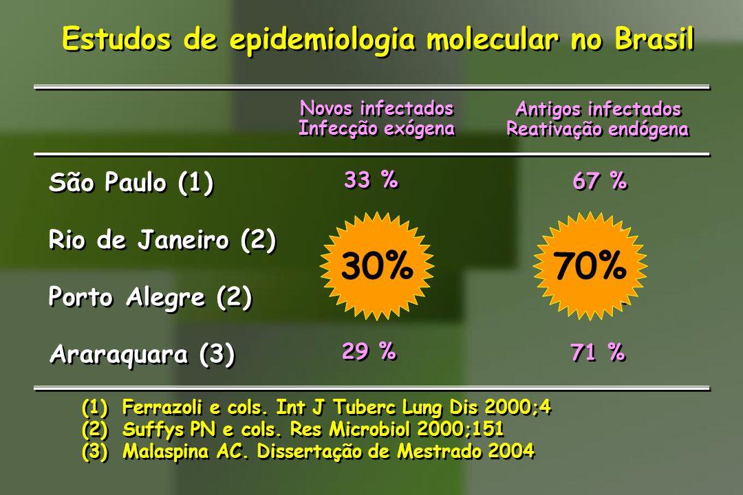Estudos de epidemiologia molecular no Brasil Novos infectados Infecção exógena Novos infectados Infecção exógena Antigos infectados Reativação endógen