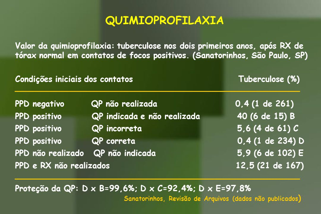QUIMIOPROFILAXIA PÓS-PRIMÁRIA Administração de isoniazida em pessoa já infectada, sem sinais de doença, para prevenir a evolução da infecção à doença (também chamada mono-terapia da infecção) QUIMIOPROFILAXIA PRIMÁRIA Administração de isoniazida a uma pessoa não infectada, com a finalidade de prevenir a infecção (quimioprofilaxia propriamente dita)