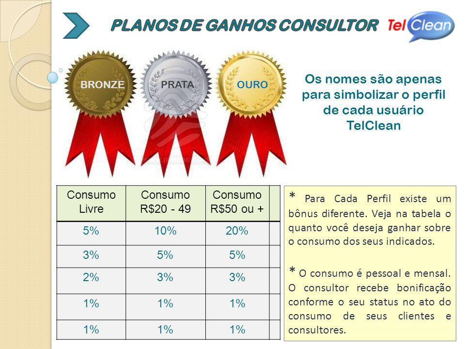 Consumo Livre Consumo R$20 - 49 Consumo R$50 ou + 5%10%20% 3%5% 2%3% 1% BRONZEPRATAOURO Os nomes são apenas para simbolizar o perfil de cada usuário TelClean * Para Cada Perfil existe um bônus diferente.