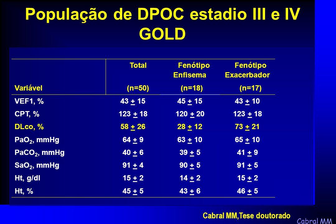 Cabral MM Total Fenótipo Enfisema Fenótipo Exacerbador Variável (n=50) (n=18) (n=17) VEF1, %43 + 1545 + 1543 + 10 CPT, %123 + 18120 + 20123 + 18 DLco,
