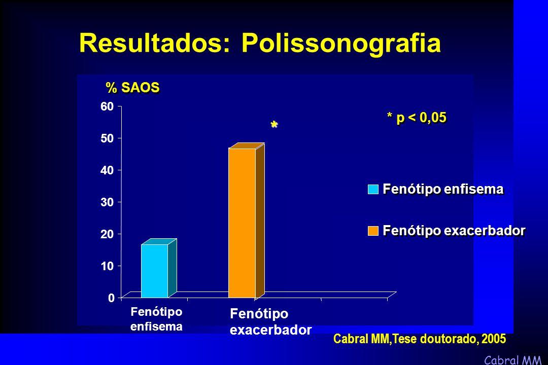 Cabral MM % SAOS * p < 0,05 * 0 10 20 30 40 50 60 Fenótipo enfisema Fenótipo exacerbador Fenótipo enfisema Fenótipo exacerbador Resultados: Polissonog