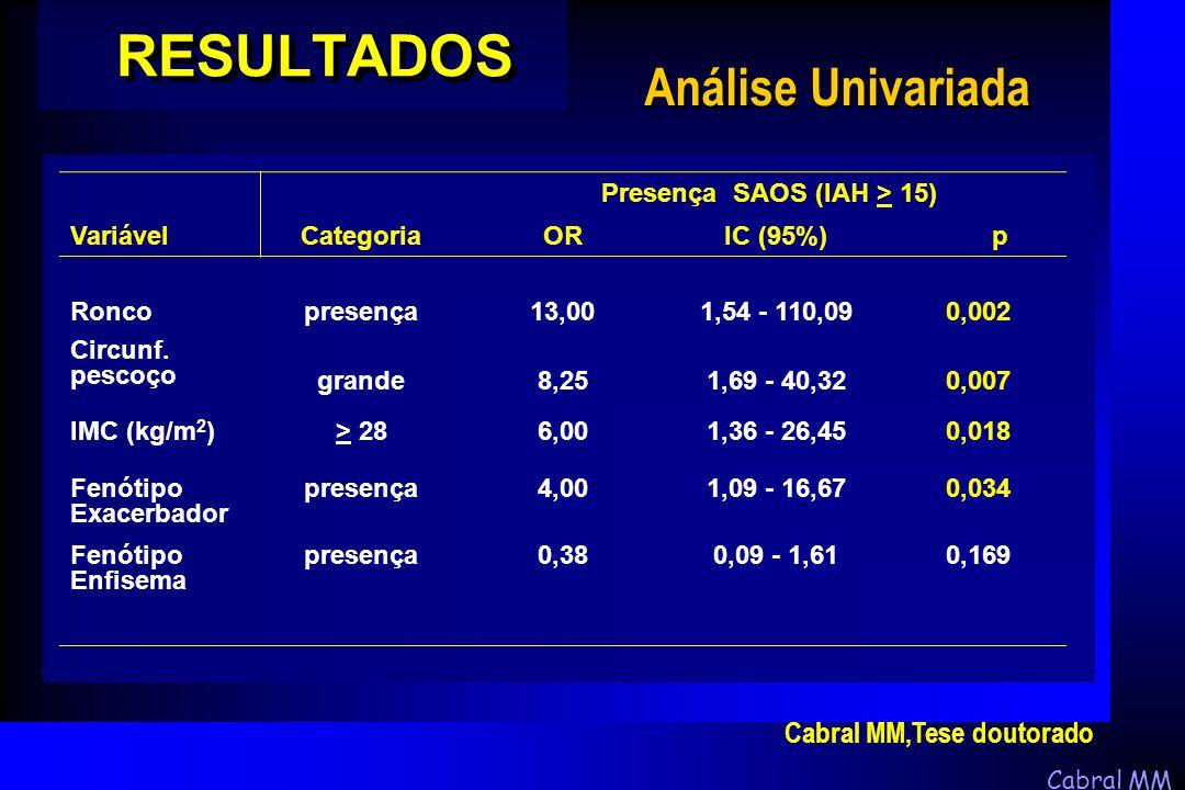 Cabral MM RESULTADOS Análise Univariada Presença SAOS (IAH > 15) VariávelCategoriaORIC (95%) p Roncopresença13,001,54 - 110,090,002 Circunf. pescoço g