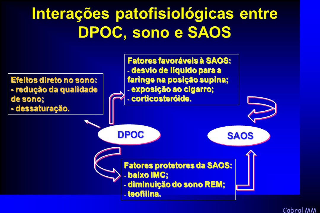 Cabral MM Interações patofisiológicas entre DPOC, sono e SAOS Efeitos direto no sono: - redução da qualidade de sono; - dessaturação. DPOC DPOC SAOS S