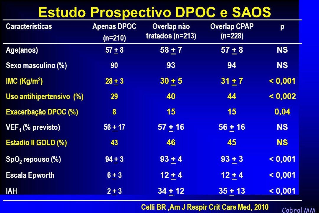 Cabral MM CaracterísticasApenas DPOC (n=210) Overlap não tratados (n=213) Overlap CPAP (n=228) p Age(anos)57 + 8 58 + 757 + 8NS Sexo masculino (%)90 9