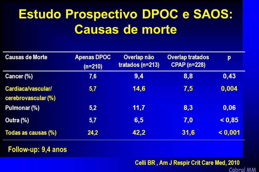 Cabral MM Causas de MorteApenas DPOC (n=210) Overlap não tratados (n=213) Overlap tratados CPAP (n=228) p Cancer (%)7,6 9,48,80,43 Cardíaca/vascular/