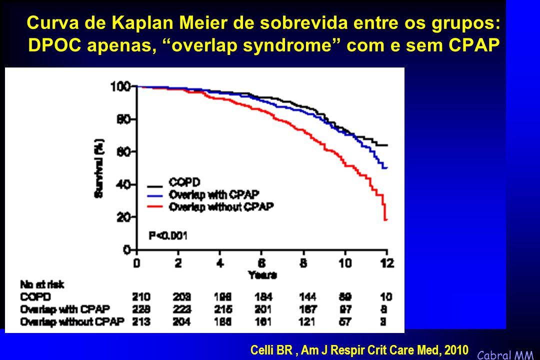 """Cabral MM Curva de Kaplan Meier de sobrevida entre os grupos: DPOC apenas, """"overlap syndrome"""" com e sem CPAP Celli BR, Am J Respir Crit Care Med, 2010"""