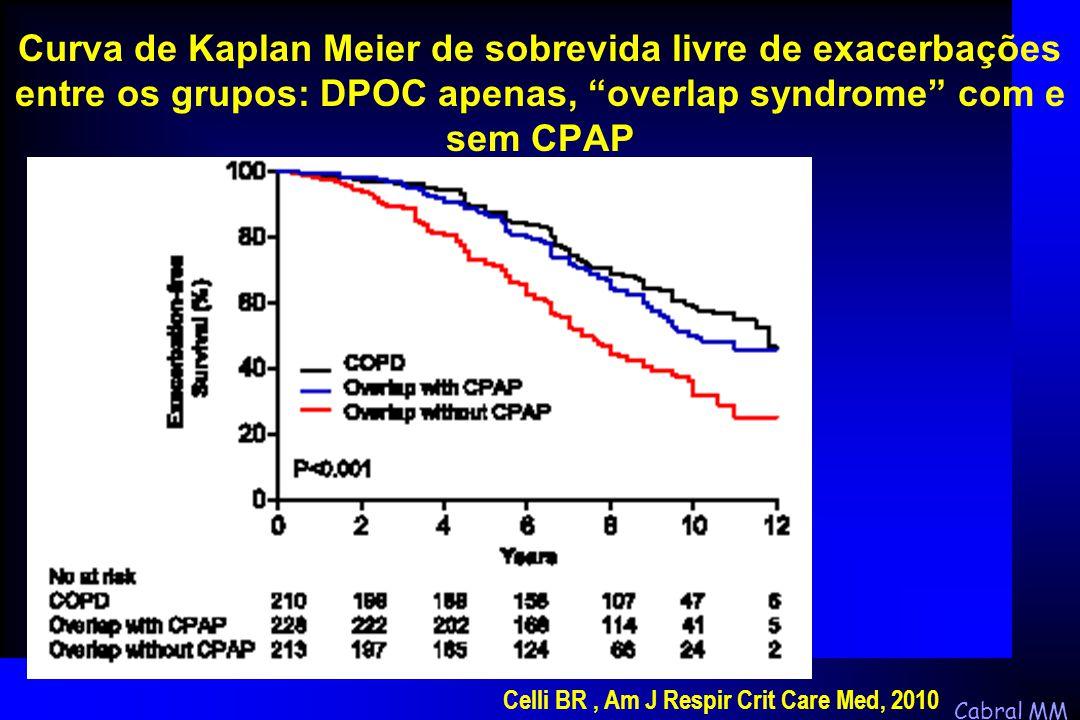 """Cabral MM Curva de Kaplan Meier de sobrevida livre de exacerbações entre os grupos: DPOC apenas, """"overlap syndrome"""" com e sem CPAP Celli BR, Am J Resp"""