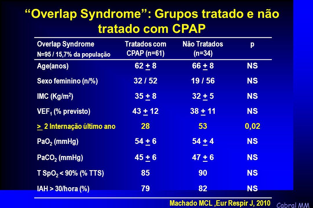 Cabral MM Overlap Syndrome N=95 / 15,7% da população Tratados com CPAP (n=61) Não Tratados (n=34) p Age(anos) 62 + 866 + 8NS Sexo feminino (n/%) 32 /
