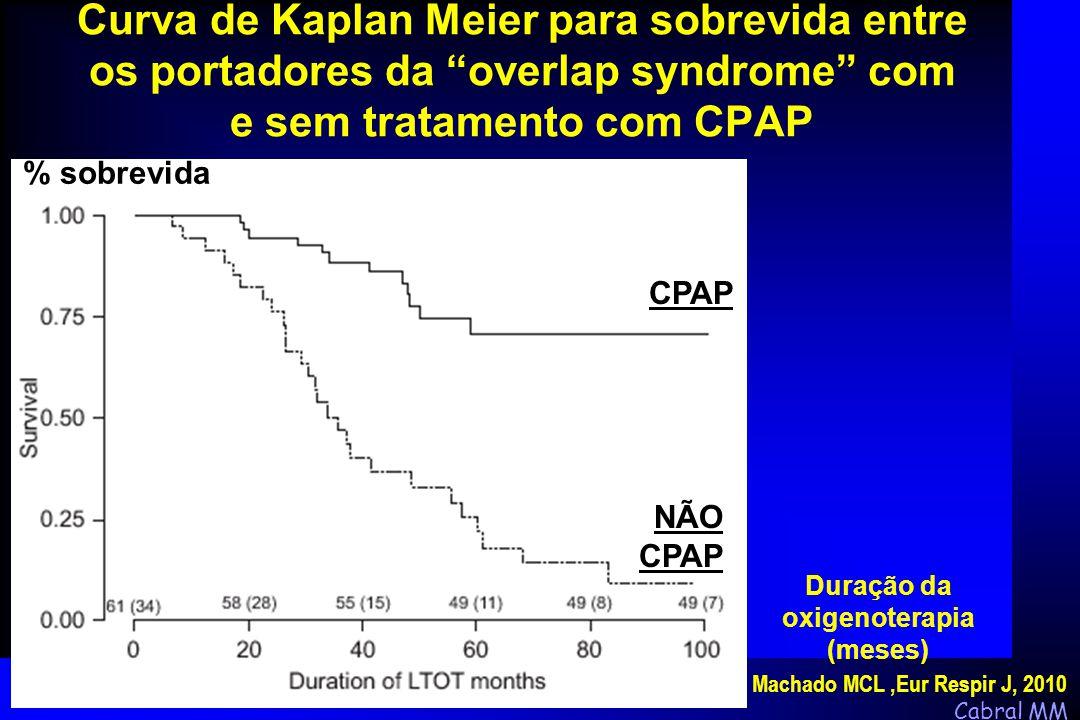 """Cabral MM Curva de Kaplan Meier para sobrevida entre os portadores da """"overlap syndrome"""" com e sem tratamento com CPAP Duração da oxigenoterapia (mese"""