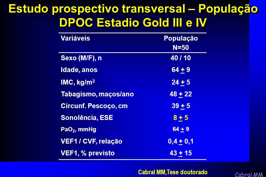 Cabral MM CaracterísticasApenas DPOC (n=210) Overlap não tratados (n=213) Overlap CPAP (n=228) p Age(anos)57 + 8 58 + 757 + 8NS Sexo masculino (%)90 9394NS IMC (Kg/m 2 )28 + 3 30 + 531 + 7< 0,001 Uso antihipertensivo (%)29 4044< 0,002 Exacerbação DPOC (%)8 15 0,04 VEF 1 (% previsto)56 + 17 57 + 1656 + 16NS Estadio II GOLD (%)43 4645NS SpO 2 repouso (%)94 + 3 93 + 493 + 3< 0,001 Escala Epworth6 + 3 12 + 4 < 0,001 IAH2 + 3 34 + 1235 + 13< 0,001 Celli BR,Am J Respir Crit Care Med, 2010 Estudo Prospectivo DPOC e SAOS