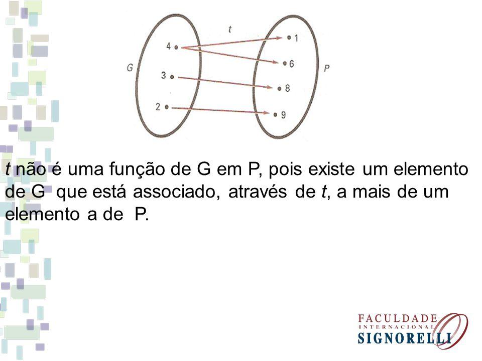 t não é uma função de G em P, pois existe um elemento de G que está associado, através de t, a mais de um elemento a de P.