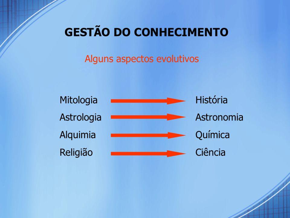 GESTÃO DO CONHECIMENTO Alguns aspectos evolutivos MitologiaAstrologiaAlquimiaReligiãoHistóriaAstronomiaQuímicaCiência