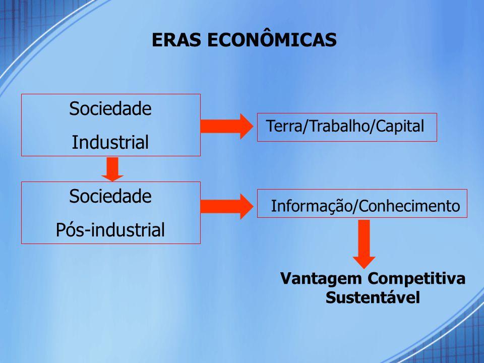 Vantagem Competitiva Sustentável Sociedade Industrial Sociedade Pós-industrial Terra/Trabalho/Capital Informação/Conhecimento ERAS ECONÔMICAS